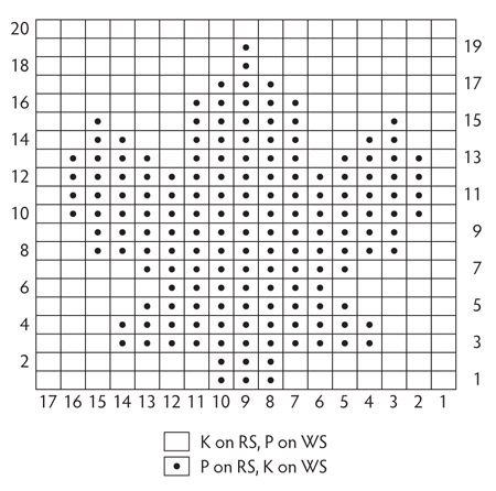 Knitting chart from Knitting by Nature