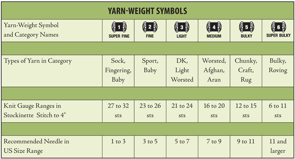 Knitting Yarn Weights Chart : New year s resolution organize your stash stitch this