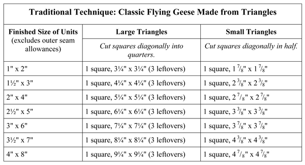 Flying Geese sizing chart--traditional technique