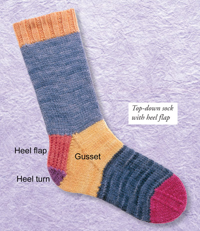 Anatomy of a knitted sock